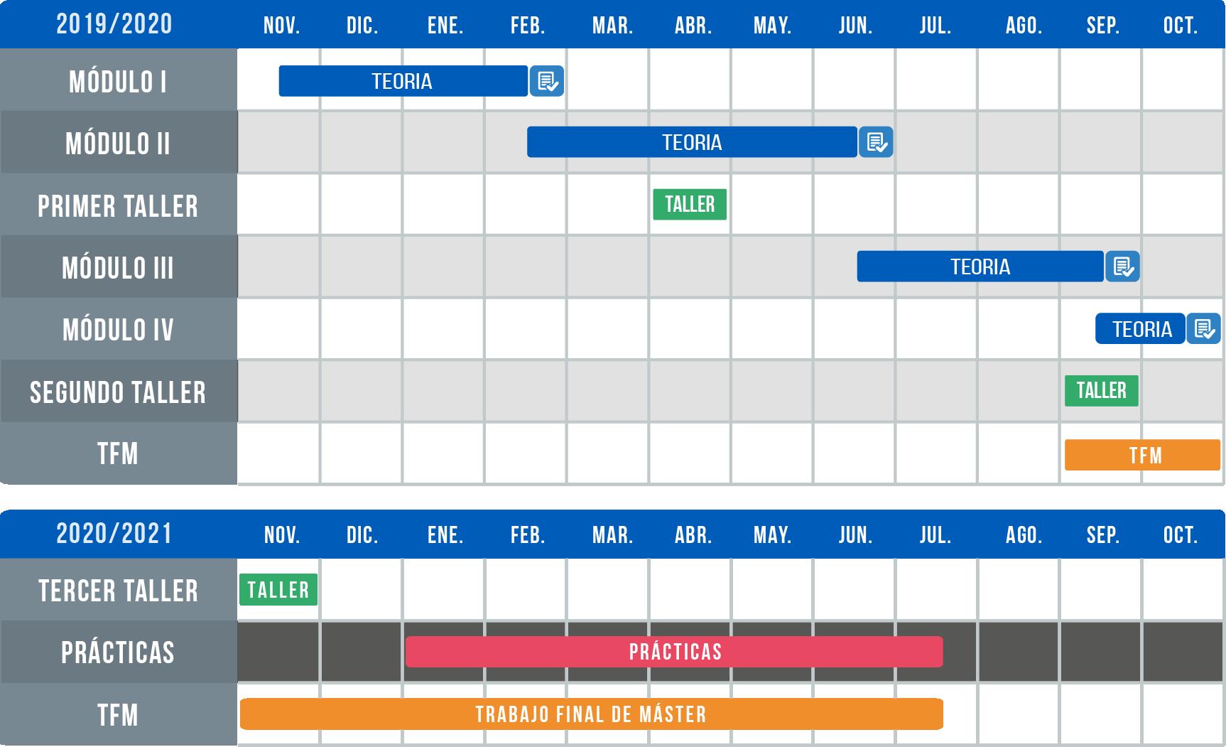 Cronograma Máster Urgencias